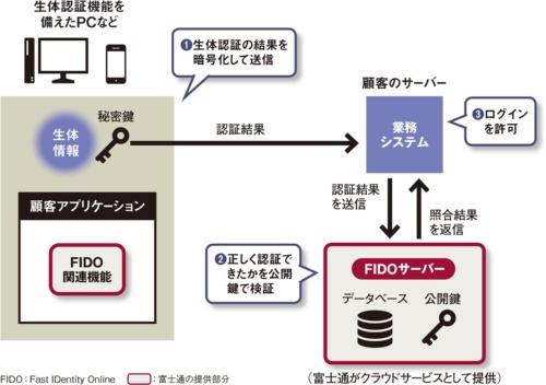 図 富士通のFIDO準拠生体認証サービスの概要