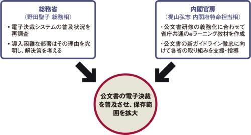 図 安倍晋三首相の指示を受けた公文書改ざん防止の取り組み