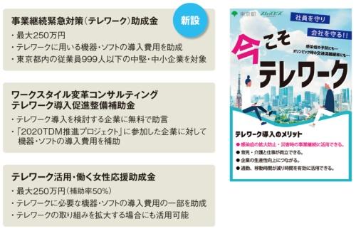 図 東京都のテレワーク導入支援制度