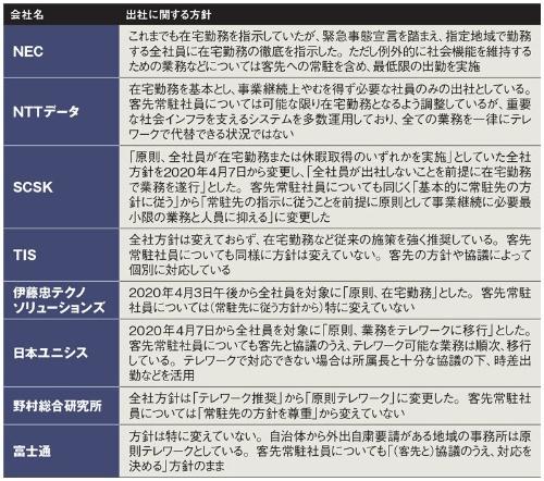 表 IT各社における社員の出社方針(2020年4月9日時点)