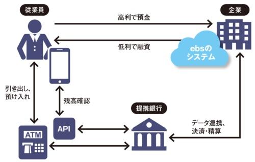 図 ebsが提供する社内預金サービスの仕組み