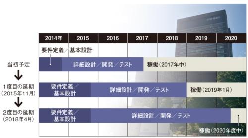 図 静岡銀行の新勘定系システムの構築スケジュール