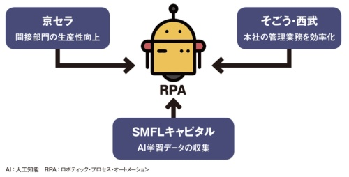 図 RPAの導入を進める企業とその取り組み