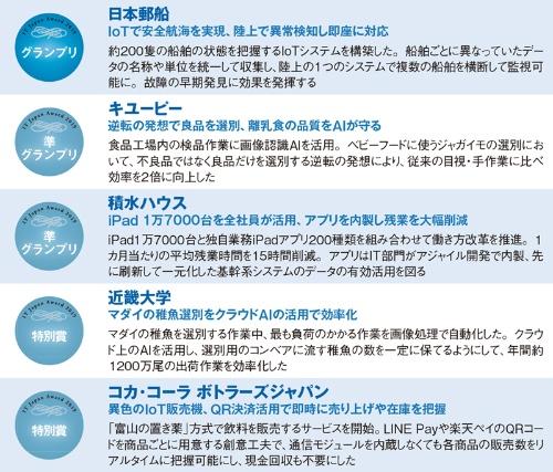 表 IT Japan Award 2019の受賞企業と受賞内容