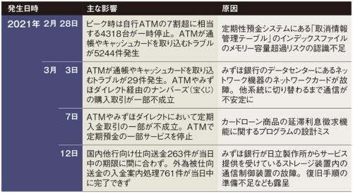 表 みずほ銀行で2021年2~3月に発生したシステム障害