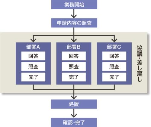 図 設計本部内で設計図面の仕様を検討するワークフロー