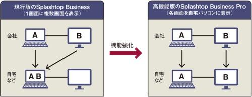 図 「Splashtop Business Pro」のマルチモニター表示機能