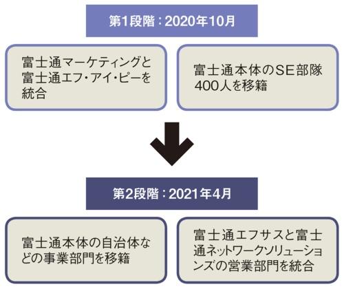 図 富士通Japanに再編・統合する企業や組織