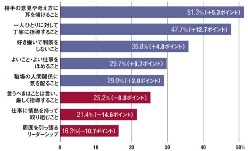図 「上司に期待することは何か?」の回答結果(8位まで抜粋)。カッコ内は2011年調査との差異