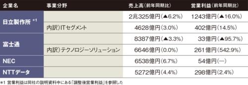 表 国内IT大手4社の2019年4~6月期決算(▲はマイナス)