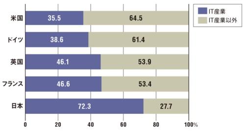 図 欧米4カ国と日本における、IT人材の所属する産業の構成比