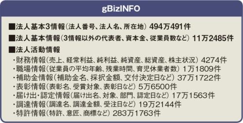 図 gBizINFOの掲載情報と件数(2020年10月時点)