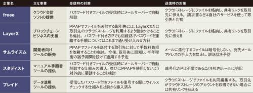 表 「脱PPAP」に向けた動き(平井大臣の宣言前から実施済みのものを含む)