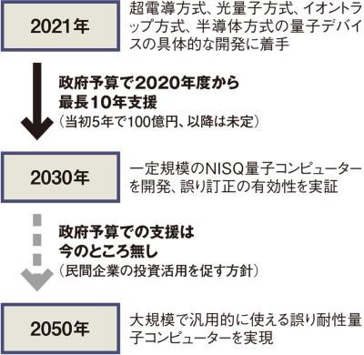 図 内閣府の制度による誤り耐性量子コンピューター開発のロードマップ
