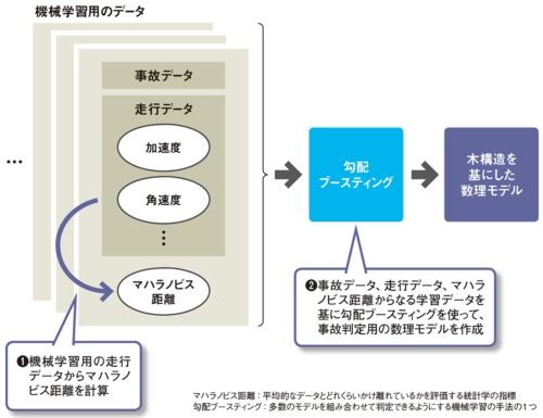 図 自動事故検知用の数理モデルを開発していく上でのポイント
