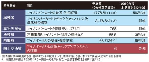 表 マイナンバー関連の主な予算額(単位:億円)