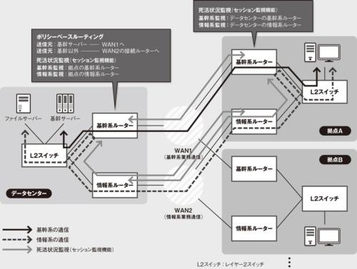 図 A社のネットワーク構成