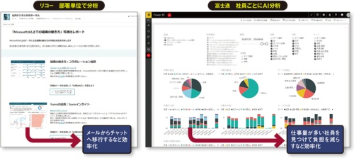 図 Microsoft 365のデータを分析することで仕事を見直す取り組み例