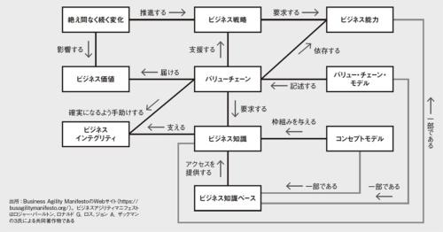 図 ビジネスアジリティマニフェストのコア・コンセプトモデル・ダイアグラム