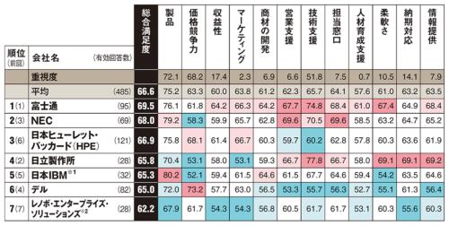 ※1:PureSystemsなど統合サーバーを含む/※2:日本IBMのPCサーバー事業を継承