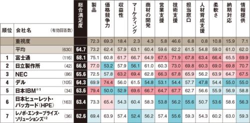 ※1:PureSystemsなど統合サーバーを含む ※2:日本IBMのPCサーバー事業を継承 以下は参考値。カッコ内は総合満足度、回答数。シスコシステムズ(61.2、24件)