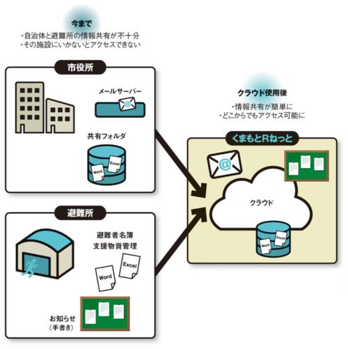 図 日本マイクロソフトが熊本地震で取り組んだ情報共有クラウド「くまもとRねっと」の概要