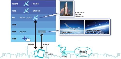 図 成層圏や地球低軌道(LEO)を利用したモバイル通信システムの例