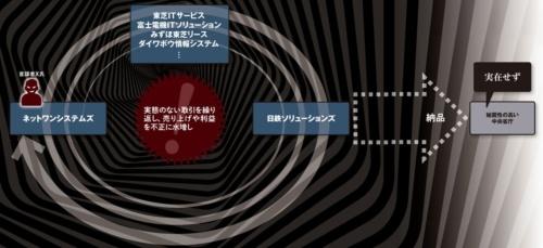 図 少なくとも9社の関与が明らかとなっている循環取引のイメージ