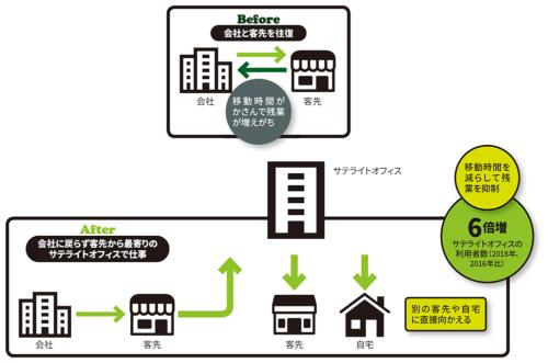 図 東京急行電鉄のテレワークの概要