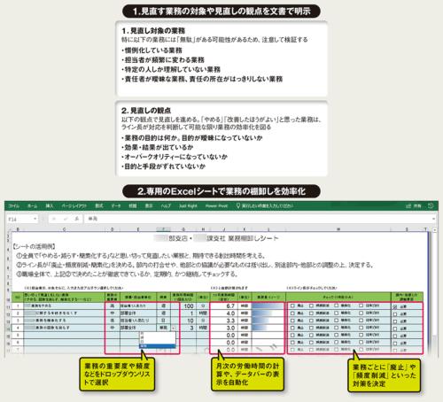 図 三井住友海上火災保険が業務の棚卸しを促すために作った社内ツール