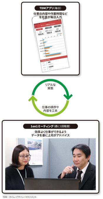 図 バンテックが取り組む仕事の効率化プロセス