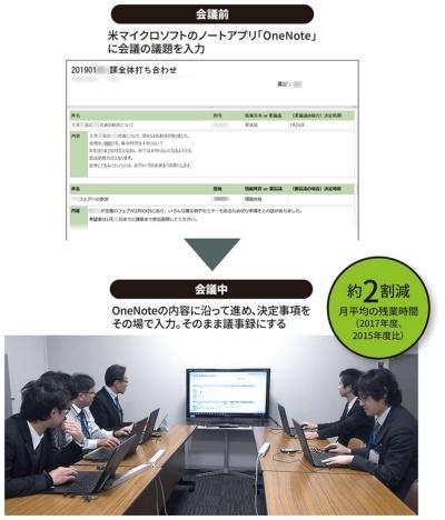 図 豊島区が取り組む会議効率化の施策