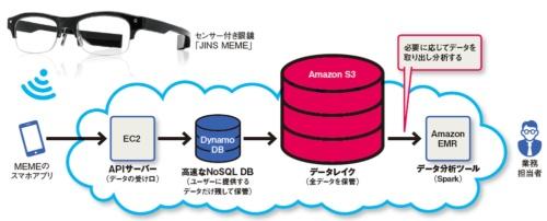 図 ジンズのデータレイク活用例