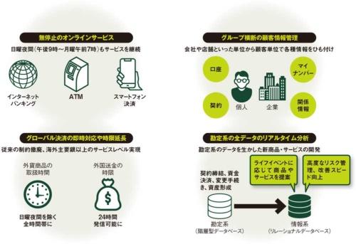 図 三井住友銀行が次期勘定系システムで目指すサービスの例