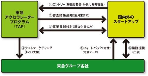 図 東急アクセラレータープログラムにおけるスタートアップとの協業プロセス