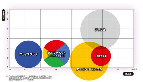 図 米巨大プラットフォーマーとトヨタ自動車の売上高・営業利益と時価総額の比較