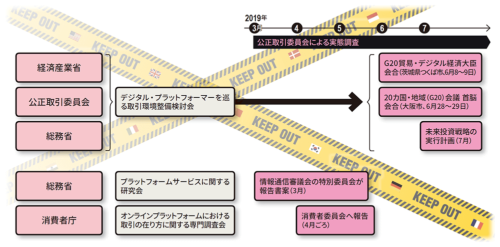 図 各省庁におけるプラットフォーマー規制の検討状況