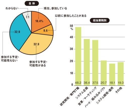 図 デジタル活用プロジェクトへの参加状況(n=2930)