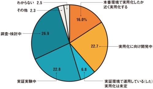 図 デジタル活用プロジェクトの状況(n=793)