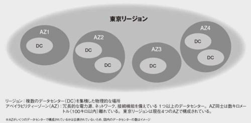 図 AWSを構成する設備の単位