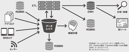図 データレイクを中心とするシステム構成例