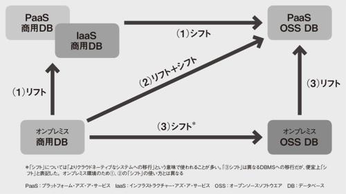 図 データベース移行時の「リフト」と「シフト」の概要