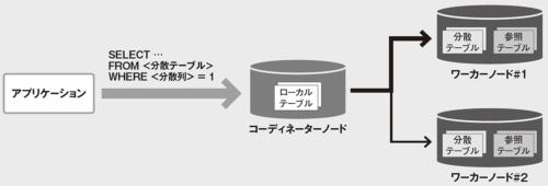 図 Hyperscaleのアーキテクチャー