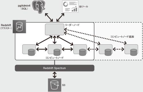 図 Redshift(リーダーノード/コンピュートノード)とRedshift Spectrum