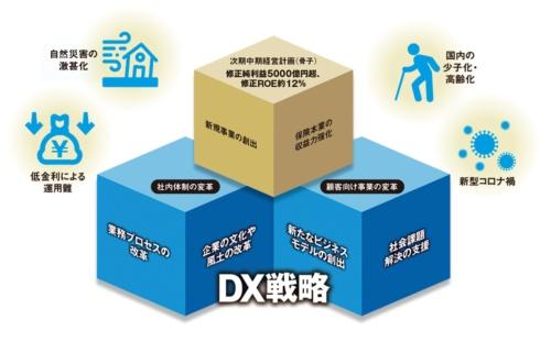 図 東京海上グループの経営戦略とDX戦略
