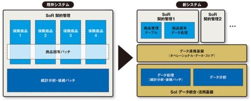 図 SoRのモダナイゼーションの概要