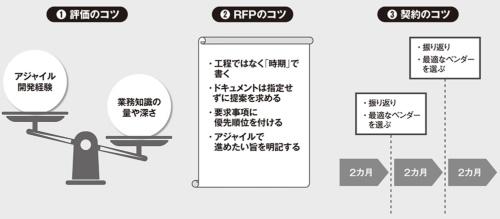 図 アジャイル開発プロジェクトの協力ベンダーを選ぶ際の3つのコツ