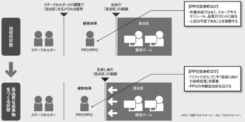図 PPOにおけるステークホルダーとの調整の例