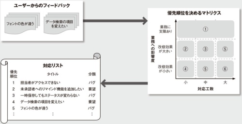 図 作業の優先順位を決めるプロセス