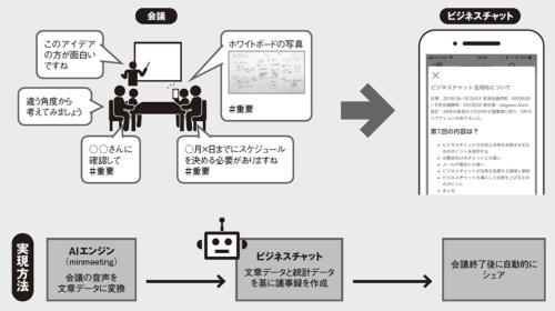図 議事録の自動作成サービスの例